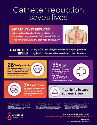 CatheterReductionInfo.jpg